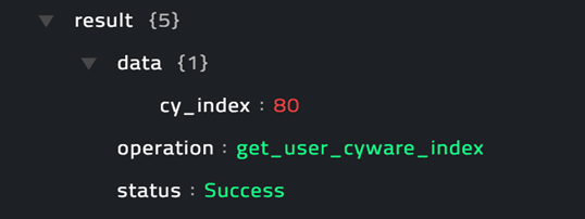 Sample output of the Get User Cyware Index operation