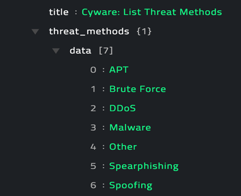 Sample output of the List Threat Methods operation