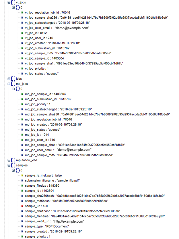 Sample output of the Submit Sample operation