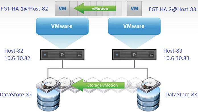 VMware ESXi Cookbook | FortiGate / FortiOS 6 2 0 | Fortinet