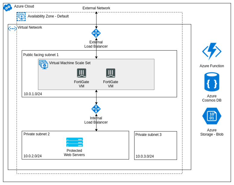 FortiGate Autoscale for Azure architecture (one instance type)