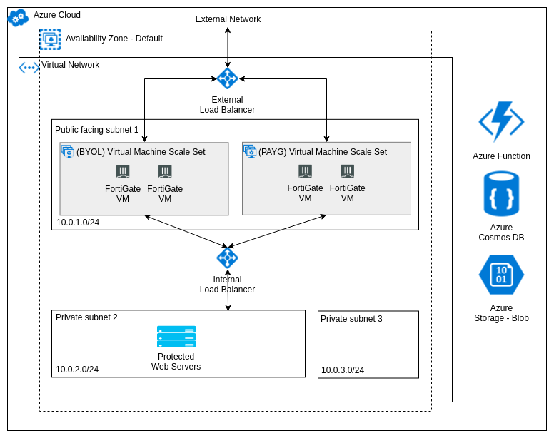 FortiGate Autoscale for Azure architecture  (hybrid licensing)