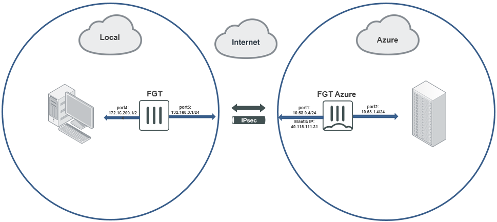 Azure Site To Site Vpn Troubleshooting
