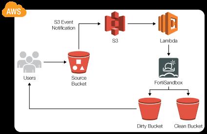 FortiSandbox VM on AWS | FortiSandbox 3 0 0 | Fortinet Documentation