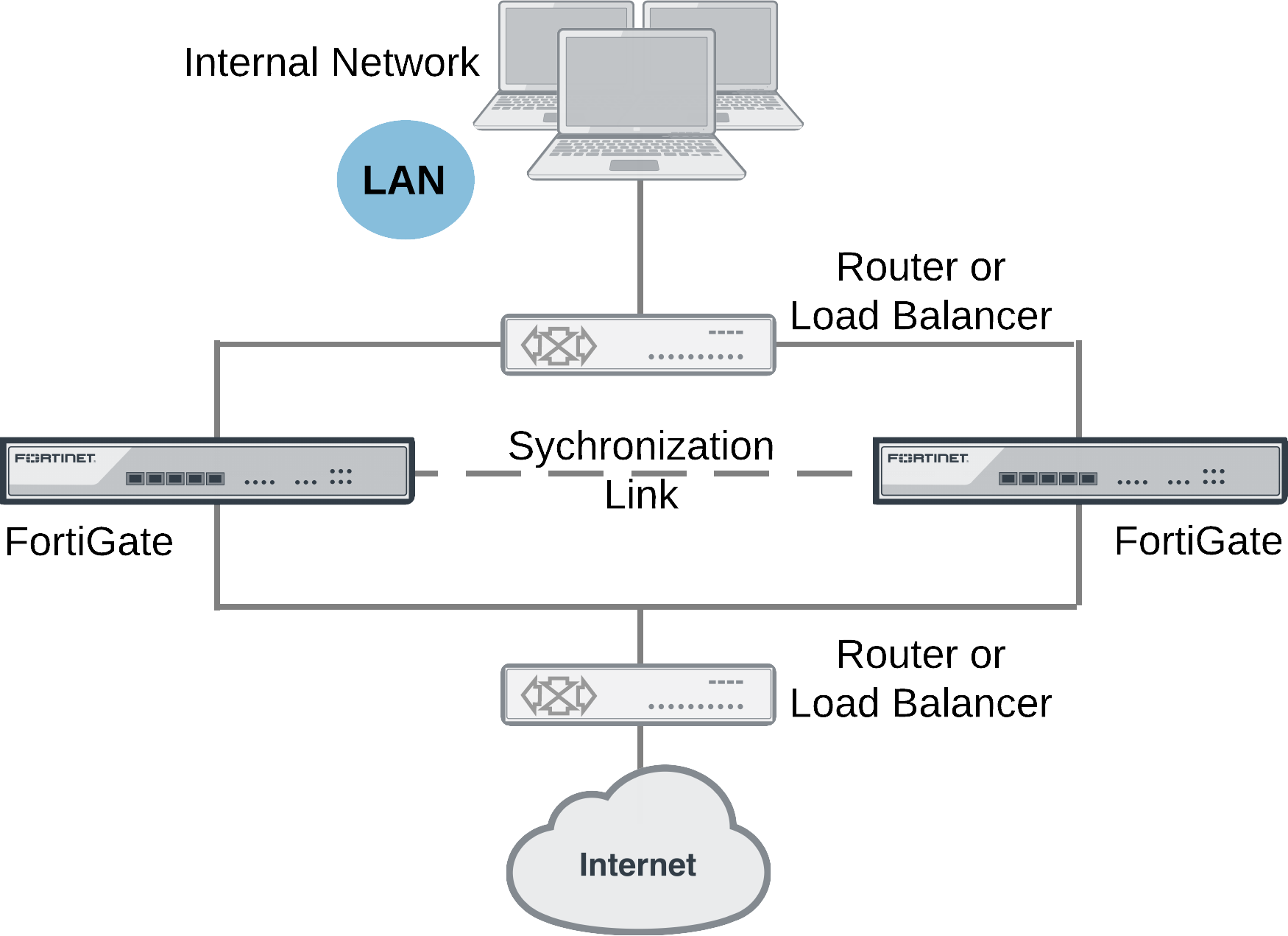 Ports and Protocols | FortiGate / FortiOS 6 2 0 | Fortinet