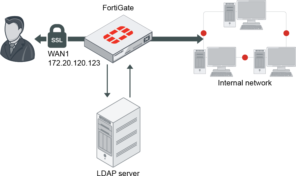 Administration Guide Fortigate Fortios 6 4 0 Fortinet Documentation Library