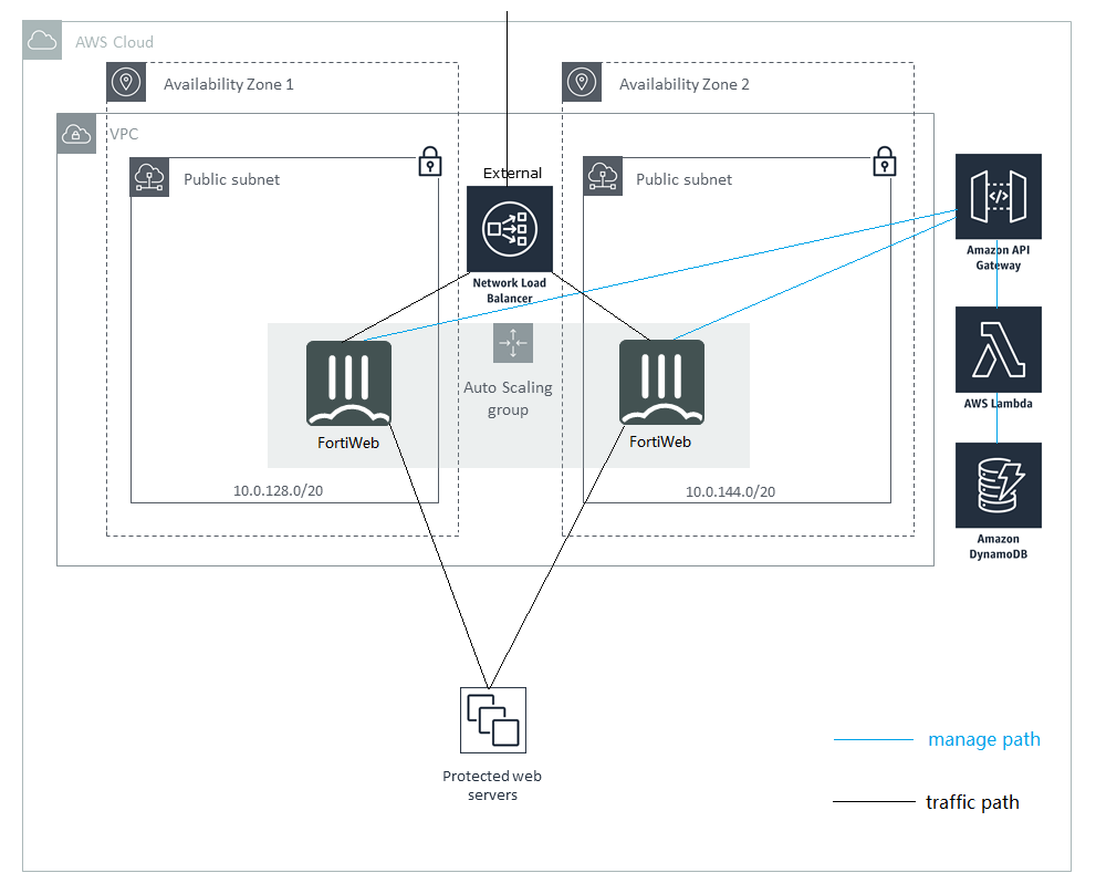 Deploying Auto Scaling on AWS | FortiWeb 6 1 1 | Fortinet