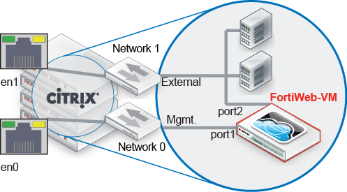 FortiWeb-VM on Citrix XenServer | FortiWeb 6 1 1 | Fortinet