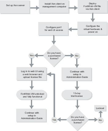 FortiWeb-VM on Citrix XenServer | FortiWeb 6 1 1 | Fortinet