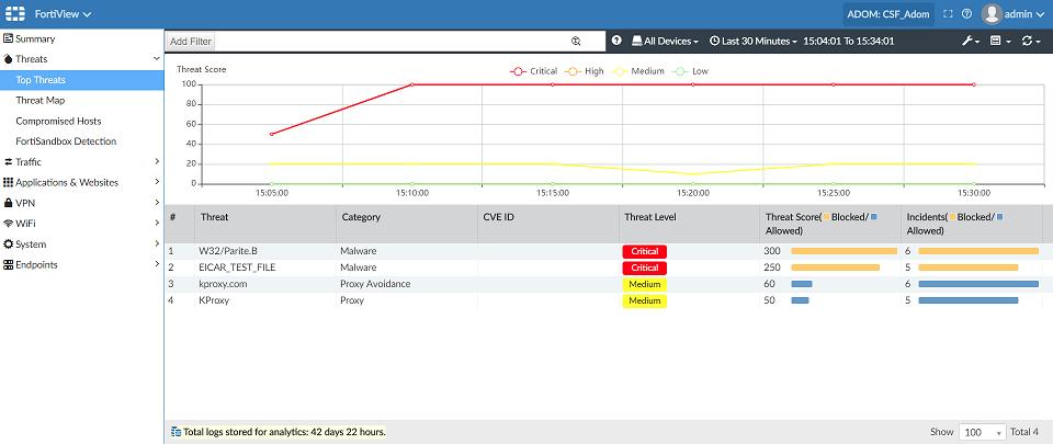Screenshot displaying CSF FortiView Top Threats