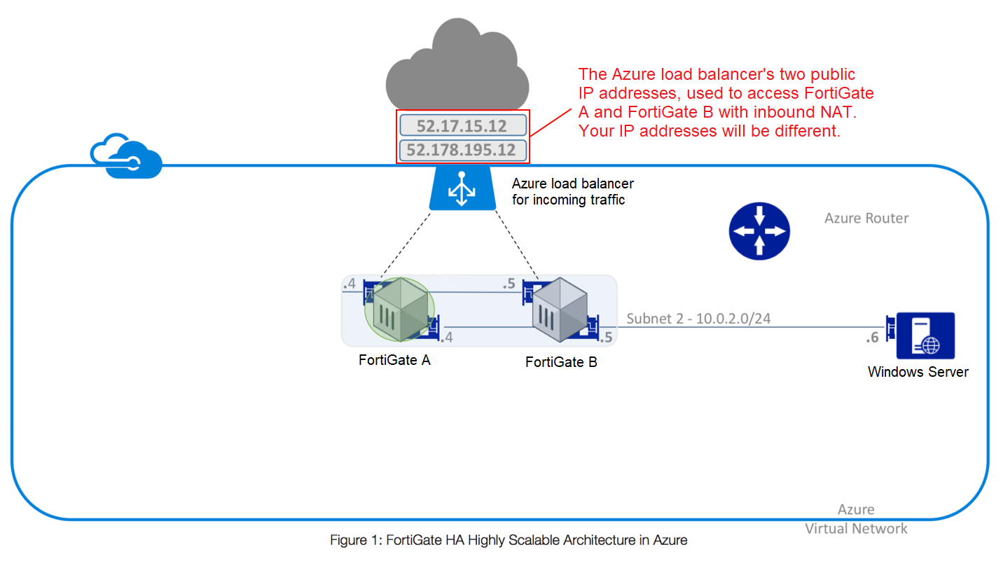 Use case: High availability for FortiGate on Azure