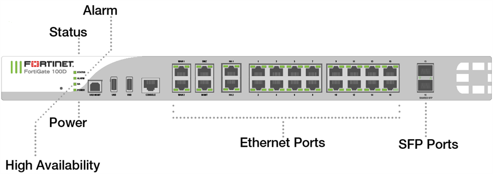 Fortigate 100D physical ports