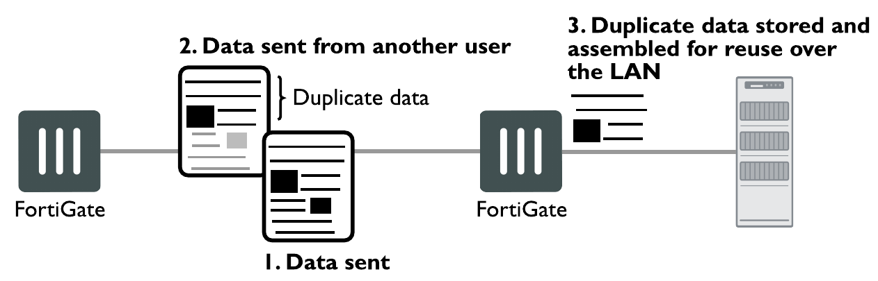 Handbook | FortiGate / FortiOS 6 0 6 | Fortinet Documentation Library