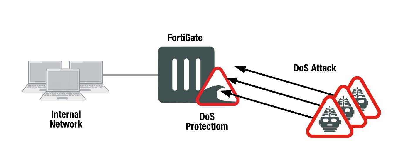 Handbook | FortiGate / FortiOS 6 0 6 | Fortinet Documentation Library