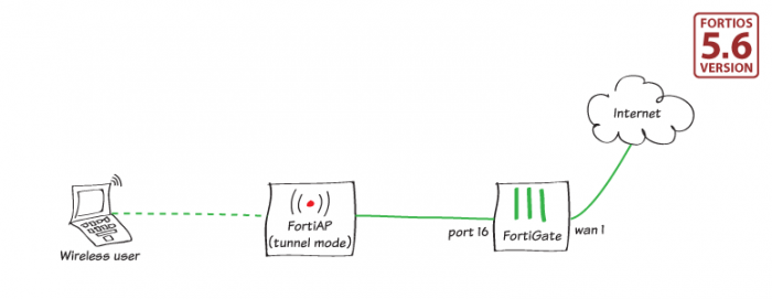 Cookbook | FortiGate / FortiOS 5 6 0 | Fortinet Documentation Library