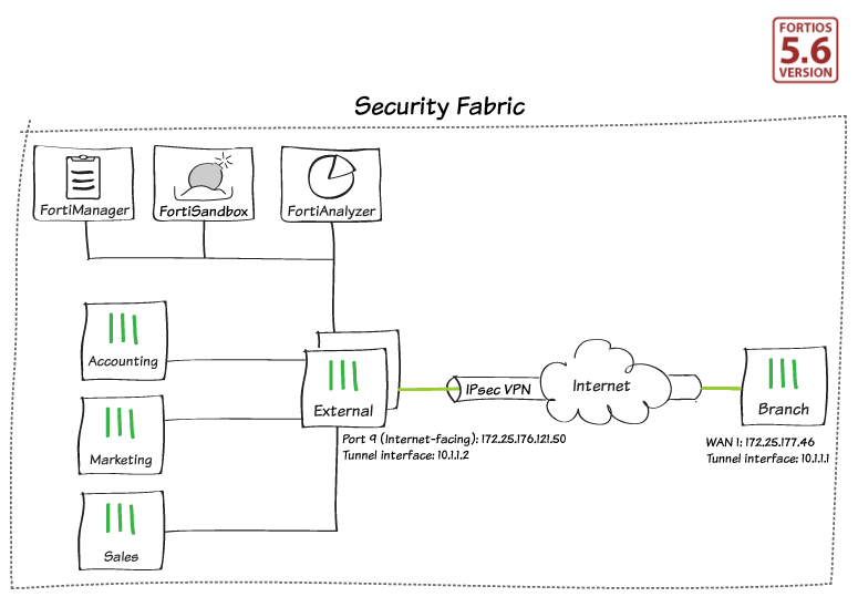 By Photo Congress || Fortigate Cookbook Ipsec Vpn With Forticlient (5 6)