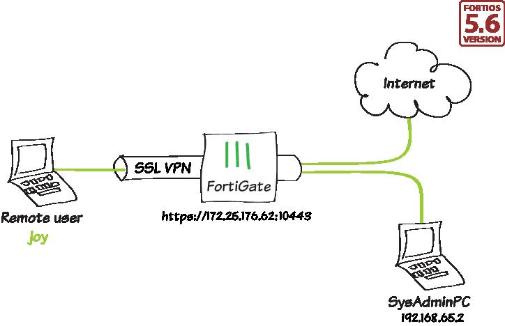 Cookbook | FortiGate / FortiOS 5 6 0 | Fortinet