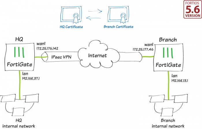 Cookbook | FortiGate / FortiOS 5 6 0 | Fortinet