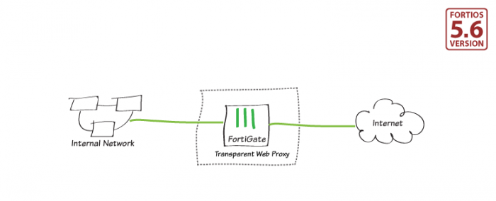 in this recipe, you'll learn how to create a basic transparent web proxy  setup  you can use the transparent proxy to apply web authentication to  http