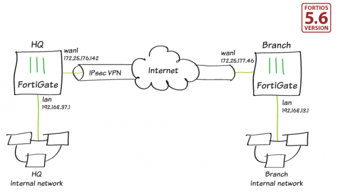 5e1cf47052e757.76600861 diagram twofgts - Which Two Are Required To Create An Ipsec Vpn Connection