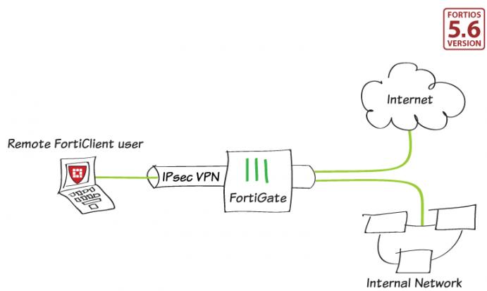 Vpn Client To Site Fortigate