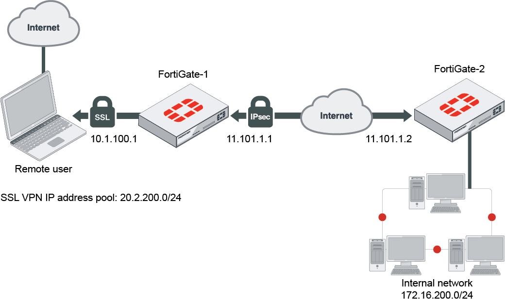 Forticlient Ssl Vpn Log File Location