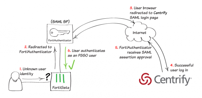Cookbook | FortiAuthenticator 5 5 0 | Fortinet Documentation Library