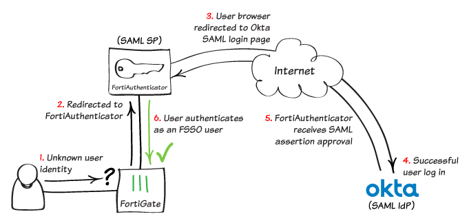 Cookbook | FortiAuthenticator 5 5 0 | Fortinet Documentation