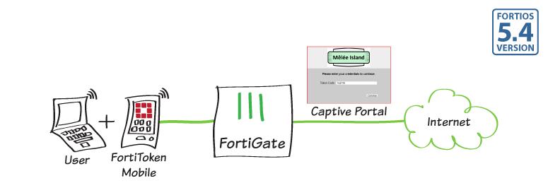0342d3dd6afb3bca3e5114952d104d6b captive portal 2FA with ftk 200 - Fortigate Ssl Vpn Two Factor Authentication