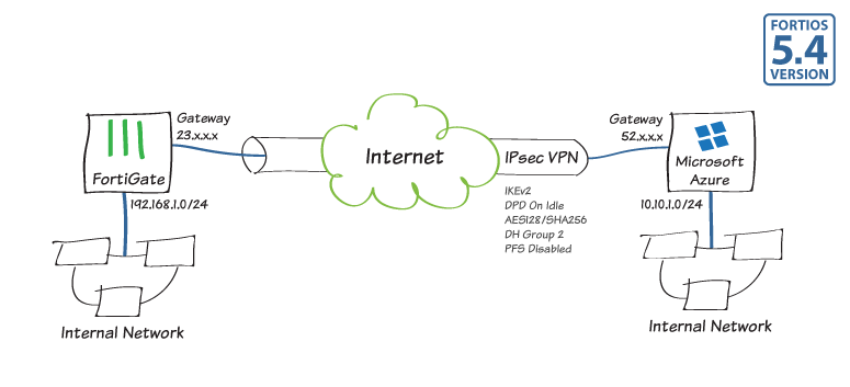 468930959eb35172e5c2d2a9cec36f84 ipsec to azure 54 - Which Two Are Required To Create An Ipsec Vpn Connection