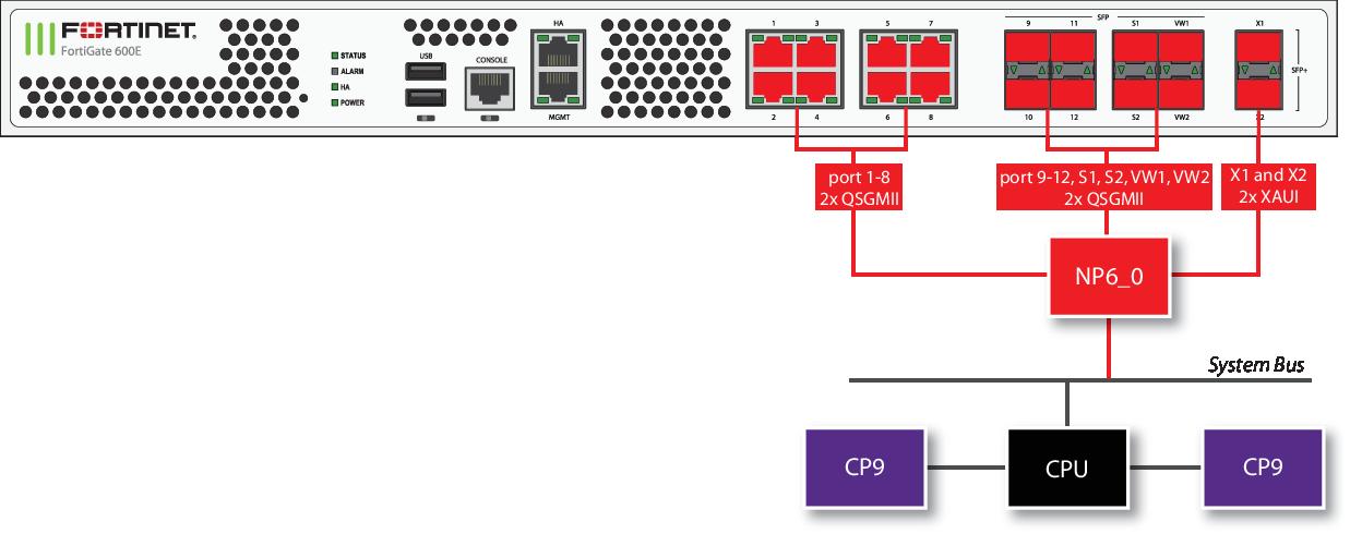 Hardware Acceleration Guide   FortiGate / FortiOS 6 2 0