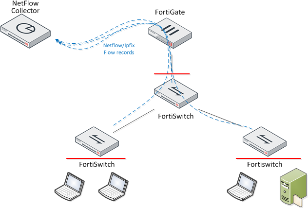 Cookbook Fortigate Fortios 6 2 6 Fortinet Documentation Library