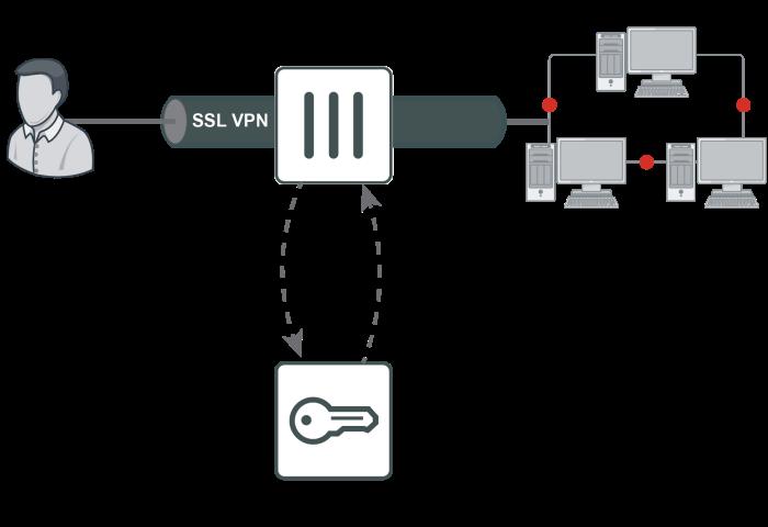 Open Wireless Network And Ssl Vpn