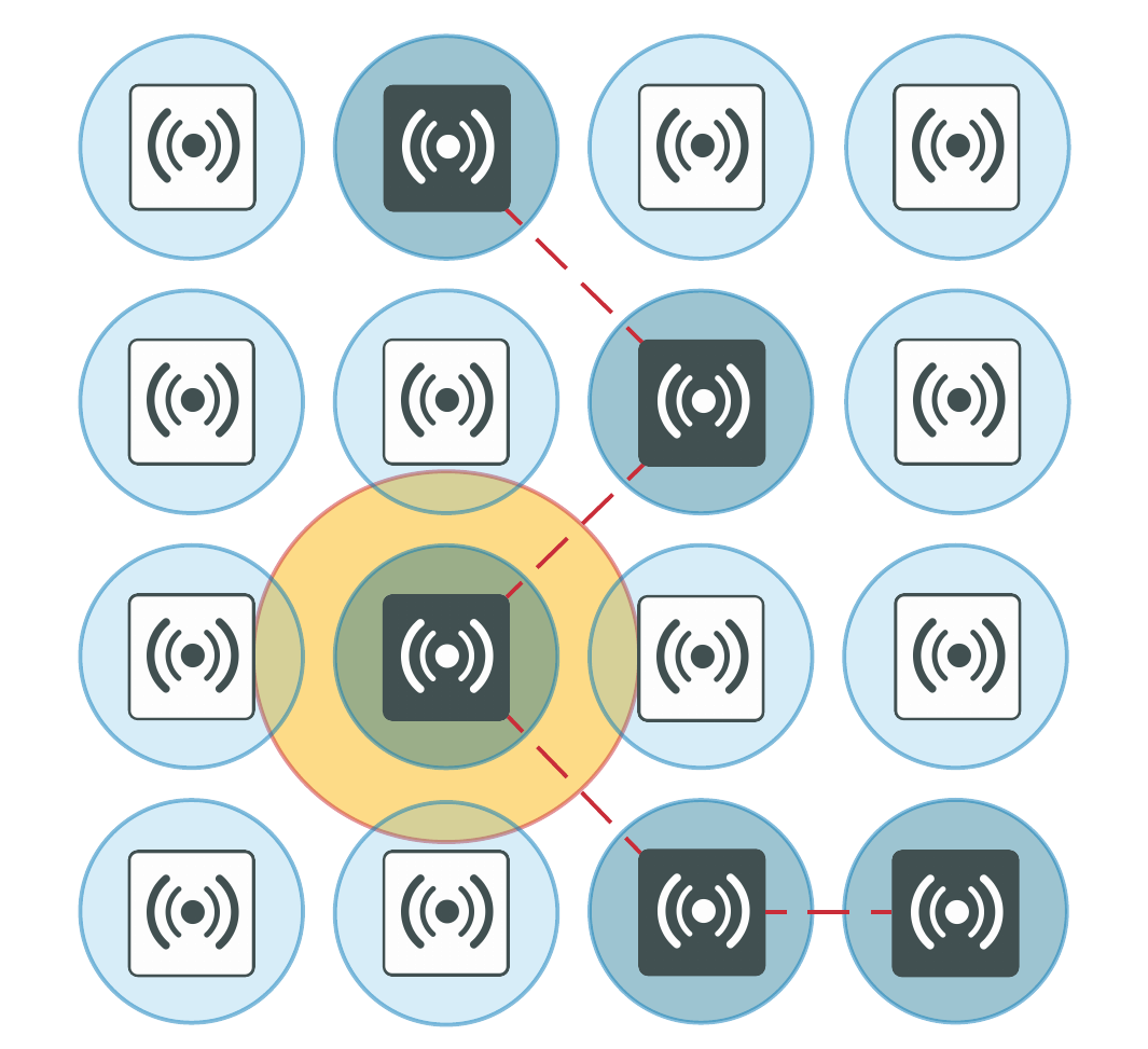 FortiWiFi and FortiAP Configuration Guide   FortiAP
