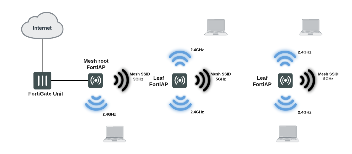 FortiWiFi and FortiAP Configuration Guide | FortiAP