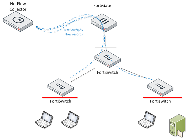 New Features | FortiGate / FortiOS 6 2 0 | Fortinet