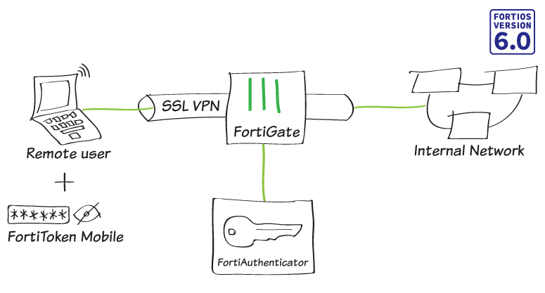 Cookbook | FortiAuthenticator 6 0 0 | Fortinet Documentation