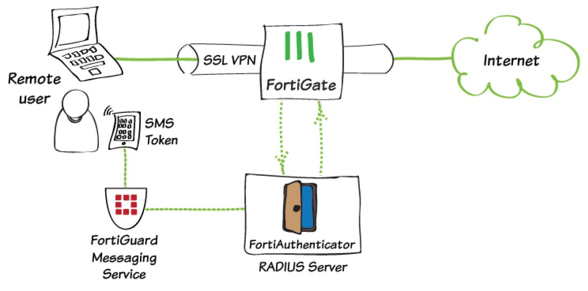 ba23bdbccd939db13ed4aa09f12db330 diagram sms2fa2 - Fortigate Ssl Vpn Two Factor Authentication
