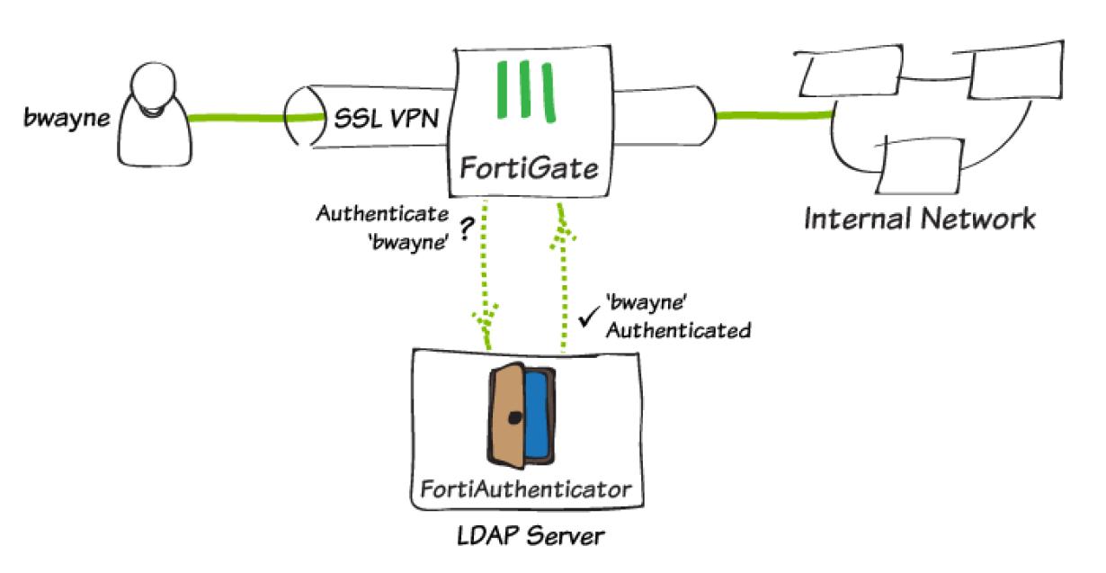 e4bba407cc0825073e57c9d0aea7b1c4 diagram ldap - Fortigate Ssl Vpn Two Factor Authentication