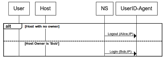 Administration Guide | FortiNAC 8 5 2 | Fortinet