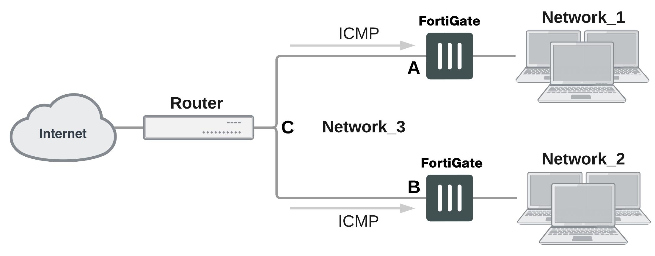 Handbook   FortiGate / FortiOS 6 0 4   Fortinet Documentation Library
