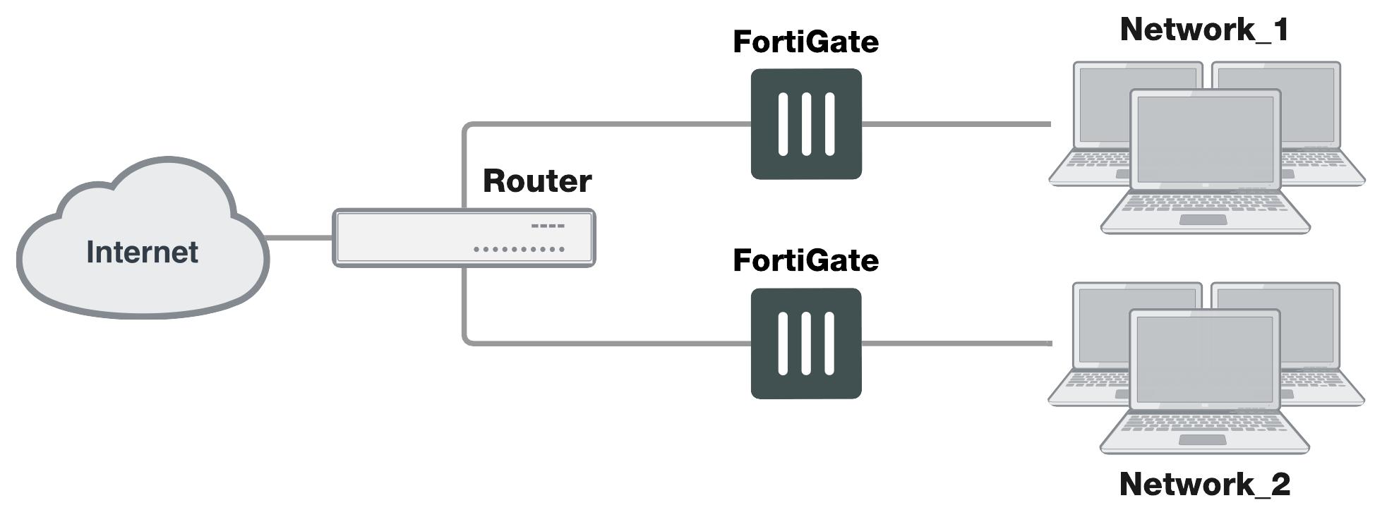Handbook | FortiGate / FortiOS 6 0 4 | Fortinet