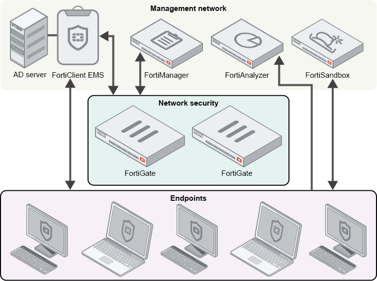 Administration Guide | FortiClient 6 0 6 | Fortinet Documentation