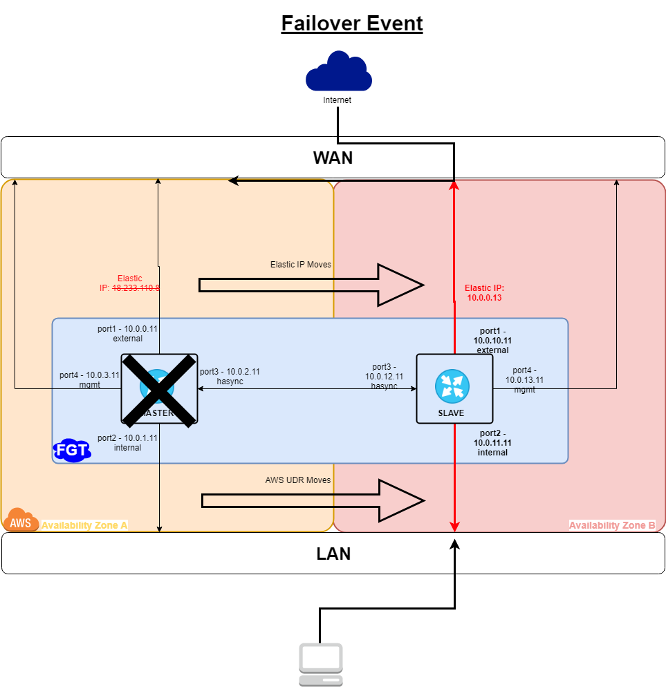 AWS Cookbook | FortiGate / FortiOS 6 2 0 | Fortinet