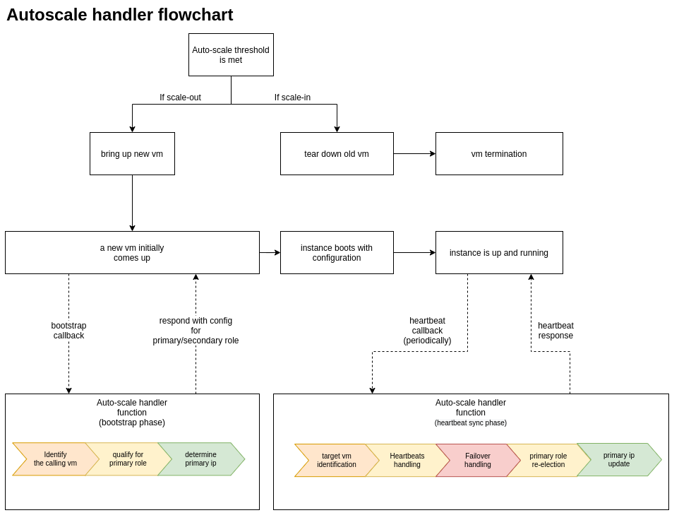 Autoscale handler flowchart