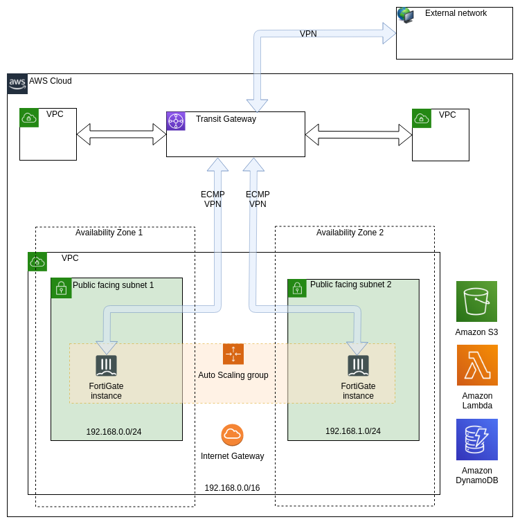 FortiGate Autoscale VPC attached to a Transit Gateway