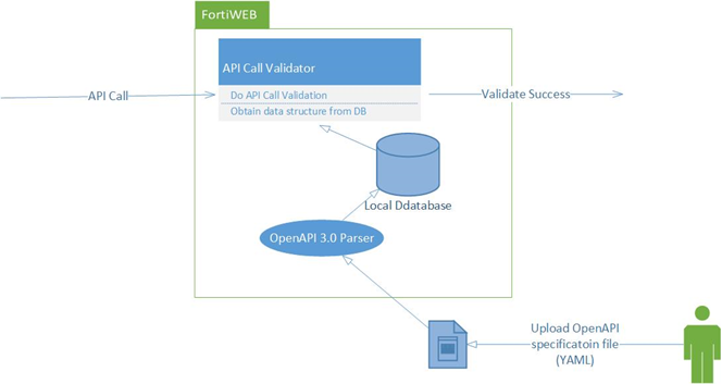Administration Guide | FortiWeb 6 1 1 | Fortinet