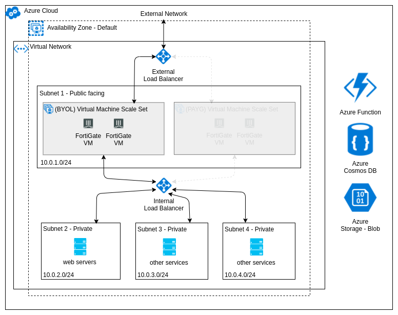 FortiGate Autoscale for Azure architecture (BYOL instances only)