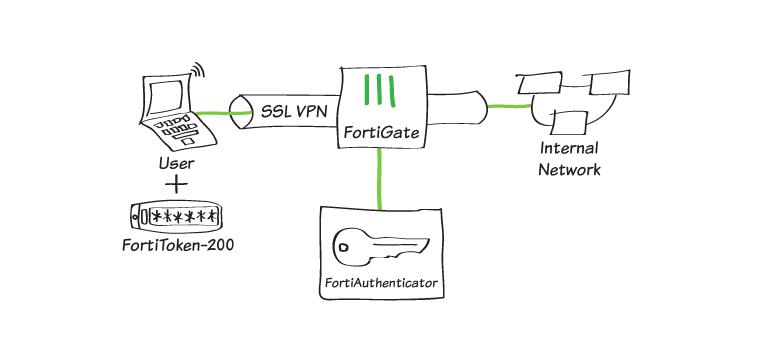 17d64e905c706940e3cc59f421a08eb7 4 - Fortigate Ssl Vpn Two Factor Authentication