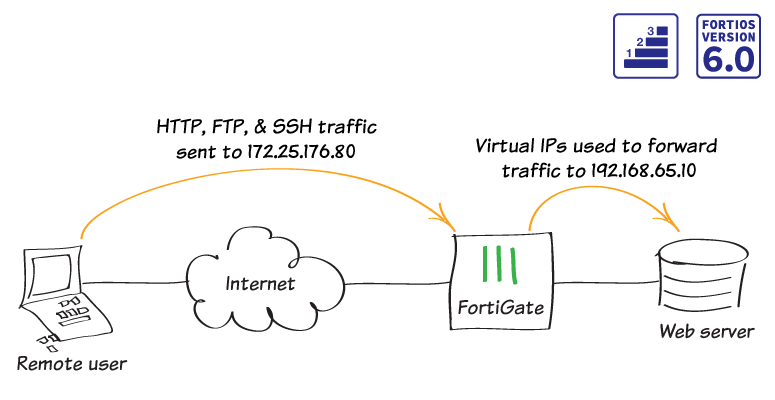 microsoft licensing server ports